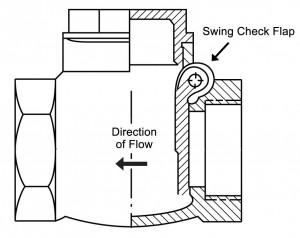 swing check valves plumbing u0026 39 s one way street  part 1